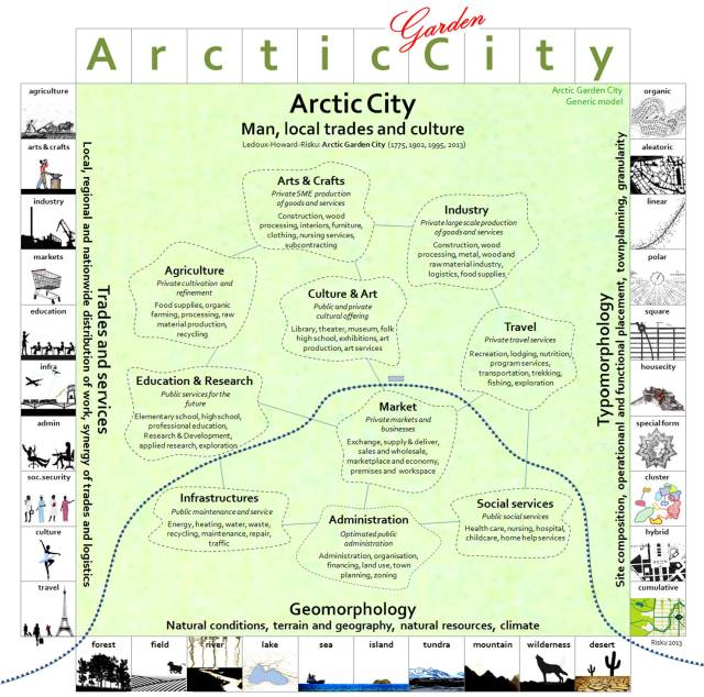 14_Arctic-Garden-City-urban-town-planning-design-Center-Juhani-Risku-Ledoux-Howard-Architecture-47-Ivalo-ecocity