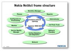Nokia-NetAct-frame-structure-Risku