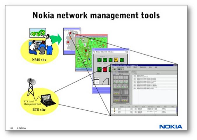 nokia operations management Nokia inks deal with tele2 to deliver global iot services connectivity management and dedicated iot operations nokia wing (lte-m), sim management and.