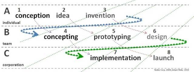 16_Concepting-innovation-planning-design-process-Juhani-Risku-Nokia