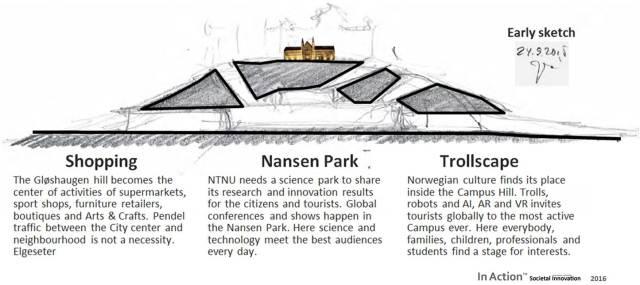 16_NTNU-Campus-hill-construction-plan-Gloshaugen-cross-section-Nansen-Science-Park-Trollscape-Juhani-Risku-Outi-Alapekkala
